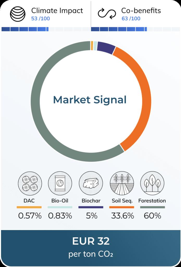 Market Signal